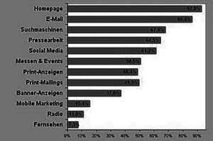 Marketingtrends_2013