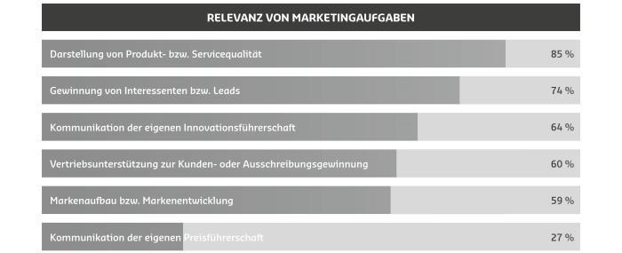 1-marketingaufgaben-im-unternehmen