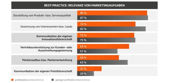 2-best-practice-relevanz-von-marketingaufgaben