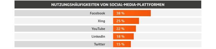 5-nutzungshaeufigkeiten-von-social-media-plattformen