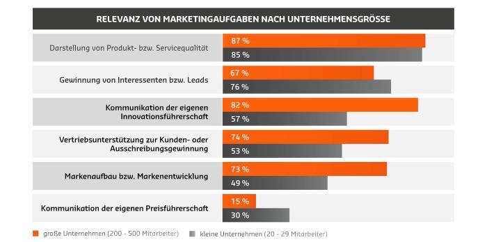 6-relevanz-von-marketingaufgaben-nach-unternehmensgroesse
